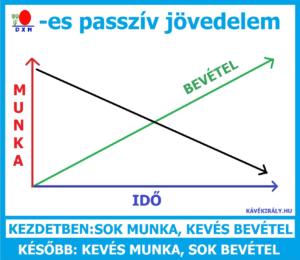 DXN-es passzív jövedelem